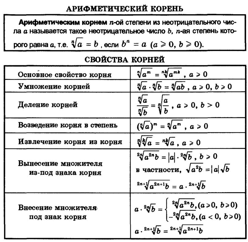 Шпаргалка формулы степеней свойства и их
